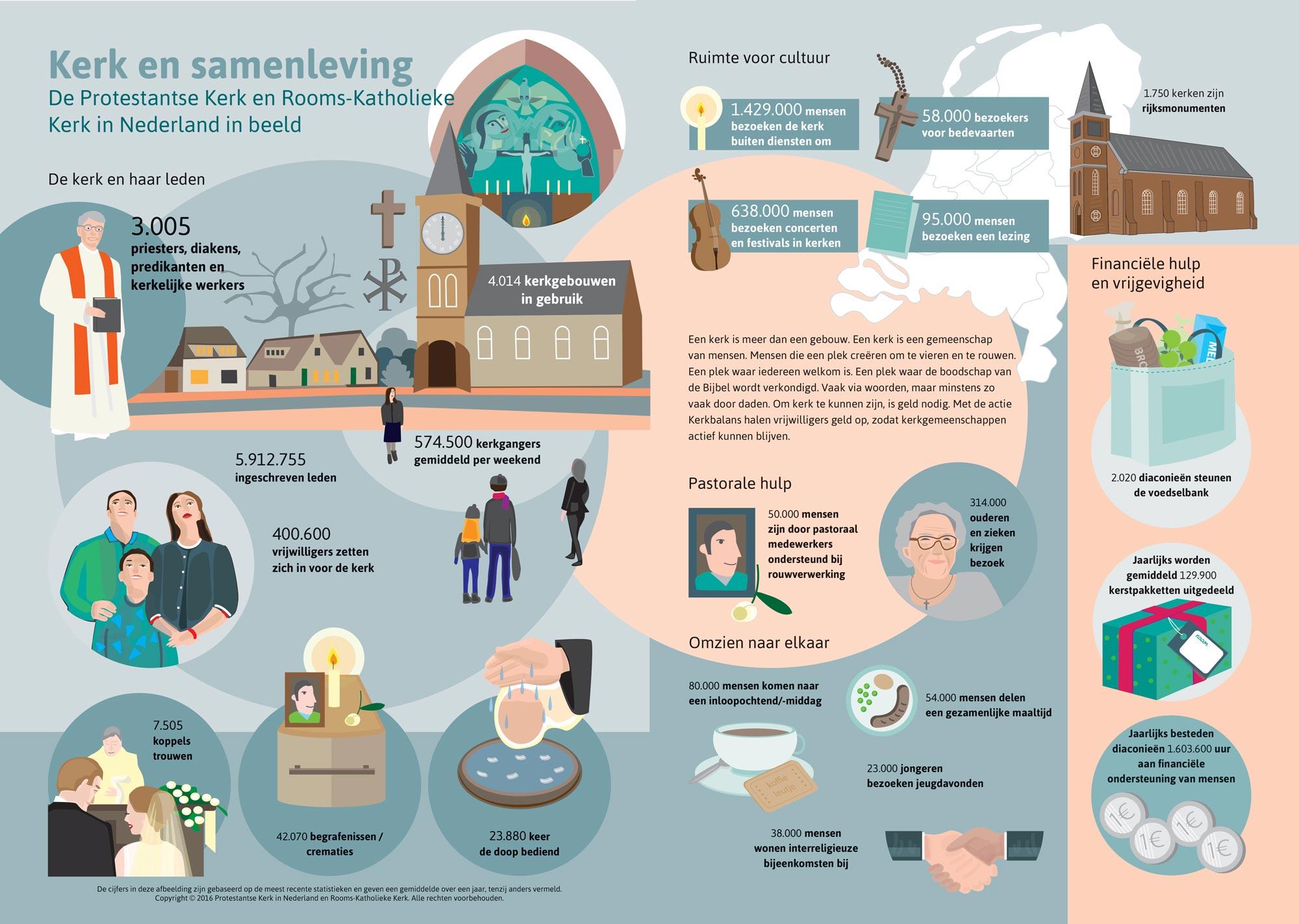 infographic-kerkbalans